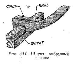 шпунт